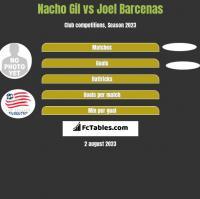 Nacho Gil vs Joel Barcenas h2h player stats
