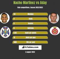 Nacho Martinez vs Aday h2h player stats