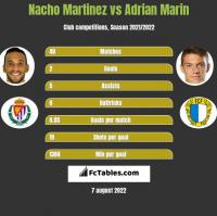 Nacho Martinez vs Adrian Marin h2h player stats