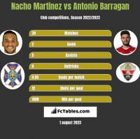 Nacho Martinez vs Antonio Barragan h2h player stats