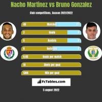 Nacho Martinez vs Bruno Gonzalez h2h player stats