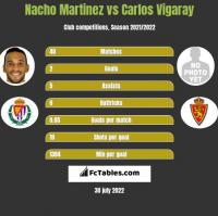 Nacho Martinez vs Carlos Vigaray h2h player stats