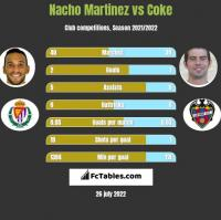 Nacho Martinez vs Coke h2h player stats