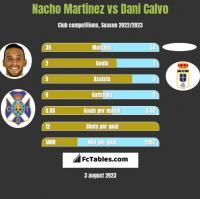 Nacho Martinez vs Dani Calvo h2h player stats