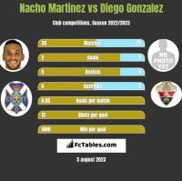 Nacho Martinez vs Diego Gonzalez h2h player stats