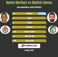 Nacho Martinez vs Dimitris Siovas h2h player stats