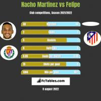 Nacho Martinez vs Felipe h2h player stats