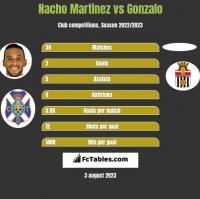 Nacho Martinez vs Gonzalo h2h player stats