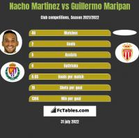 Nacho Martinez vs Guillermo Maripan h2h player stats