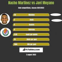 Nacho Martinez vs Javi Moyano h2h player stats
