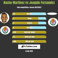 Nacho Martinez vs Joaquin Fernandez h2h player stats