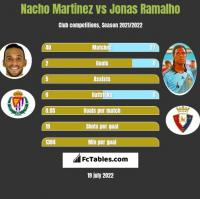 Nacho Martinez vs Jonas Ramalho h2h player stats