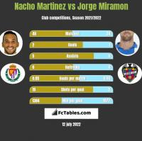 Nacho Martinez vs Jorge Miramon h2h player stats