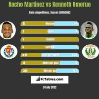 Nacho Martinez vs Kenneth Omeruo h2h player stats