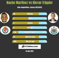 Nacho Martinez vs Kieran Trippier h2h player stats
