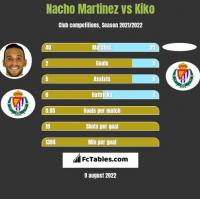 Nacho Martinez vs Kiko h2h player stats