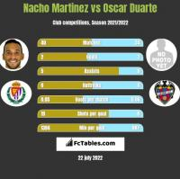 Nacho Martinez vs Oscar Duarte h2h player stats