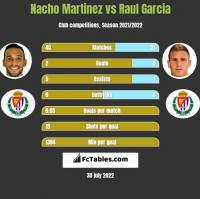 Nacho Martinez vs Raul Garcia h2h player stats