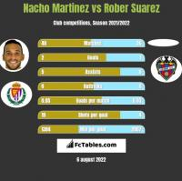 Nacho Martinez vs Rober Suarez h2h player stats