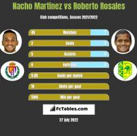 Nacho Martinez vs Roberto Rosales h2h player stats