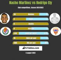 Nacho Martinez vs Rodrigo Ely h2h player stats