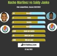 Nacho Martinez vs Saidy Janko h2h player stats