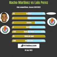 Nacho Martinez vs Luis Perez h2h player stats