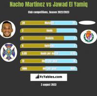 Nacho Martinez vs Jawad El Yamiq h2h player stats