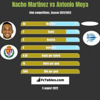 Nacho Martinez vs Antonio Moya h2h player stats