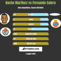 Nacho Martinez vs Fernando Calero h2h player stats