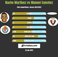 Nacho Martinez vs Manuel Sanchez h2h player stats