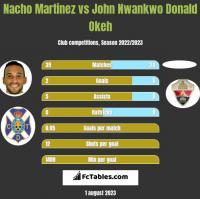 Nacho Martinez vs John Nwankwo Donald Okeh h2h player stats