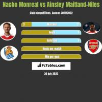 Nacho Monreal vs Ainsley Maitland-Niles h2h player stats
