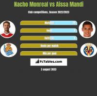Nacho Monreal vs Aissa Mandi h2h player stats