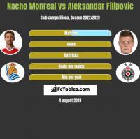 Nacho Monreal vs Aleksandar Filipovic h2h player stats