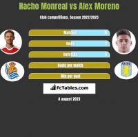 Nacho Monreal vs Alex Moreno h2h player stats
