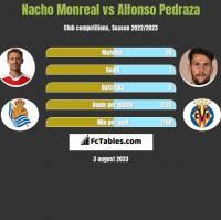Nacho Monreal vs Alfonso Pedraza h2h player stats
