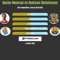 Nacho Monreal vs Andreas Christensen h2h player stats