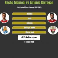 Nacho Monreal vs Antonio Barragan h2h player stats