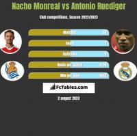 Nacho Monreal vs Antonio Ruediger h2h player stats
