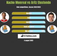 Nacho Monreal vs Aritz Elustondo h2h player stats