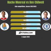 Nacho Monreal vs Ben Chilwell h2h player stats