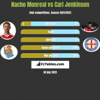 Nacho Monreal vs Carl Jenkinson h2h player stats