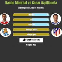 Nacho Monreal vs Cesar Azpilicueta h2h player stats