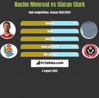 Nacho Monreal vs Ciaran Clark h2h player stats