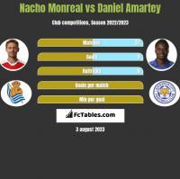 Nacho Monreal vs Daniel Amartey h2h player stats