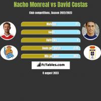 Nacho Monreal vs David Costas h2h player stats