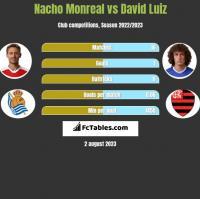 Nacho Monreal vs David Luiz h2h player stats