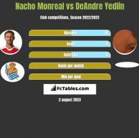 Nacho Monreal vs DeAndre Yedlin h2h player stats