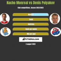 Nacho Monreal vs Denis Polyakov h2h player stats